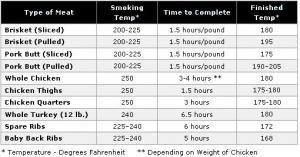 Smoking_Temperature+Chart.bmp