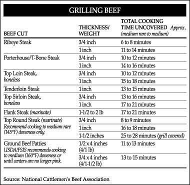 The Lucky Grill Charts I Love Grill