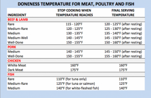 doneness-temperature-for-meat-chicken-fish-610x394